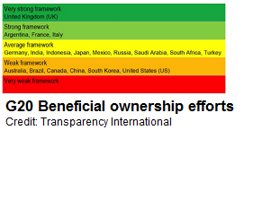 Beneficial ownership lead image