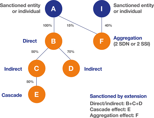 ofac 50 rule sanctioned by extension