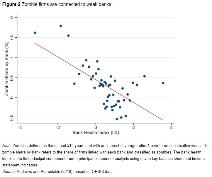 zombie firms weak banks