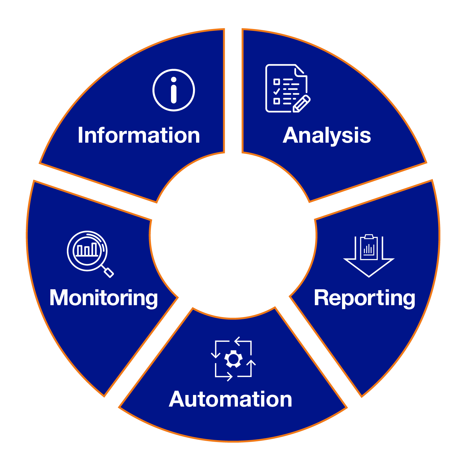 compliance data solution automation