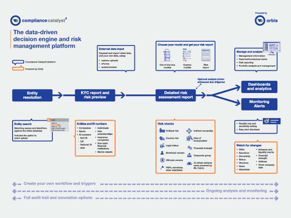 Compliance Catalyst 2 Diagram