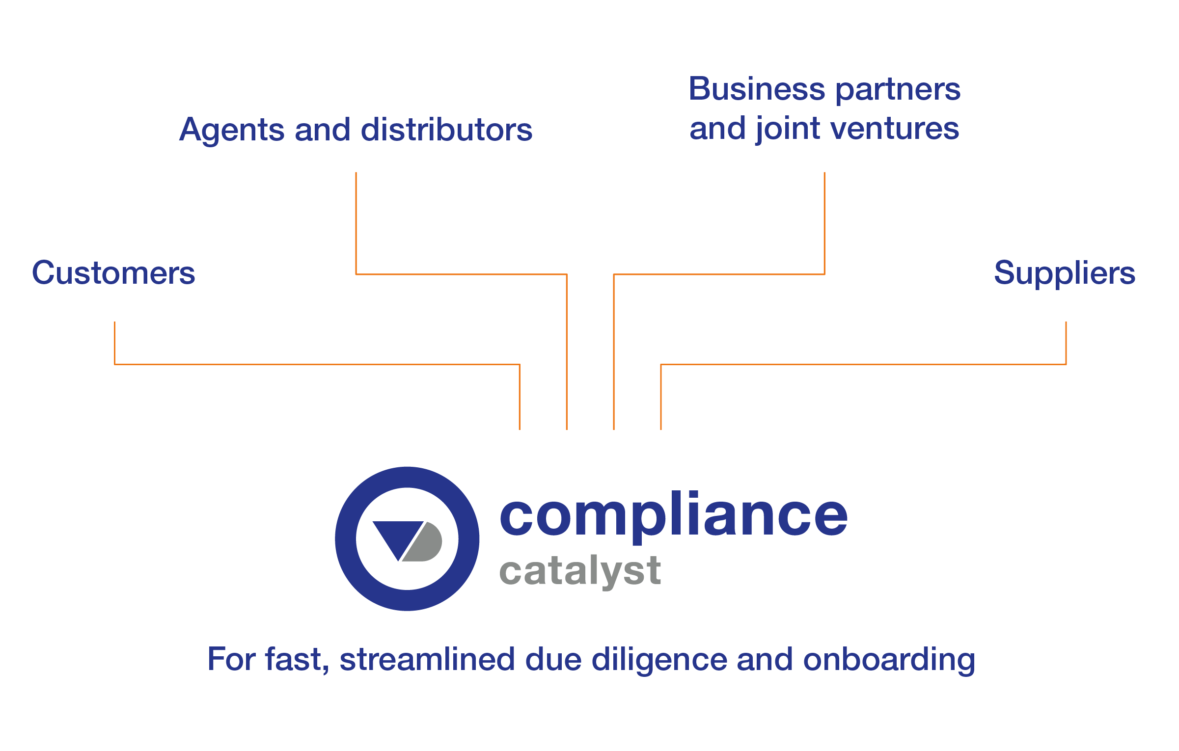 third parties compliance due diligence onboarding