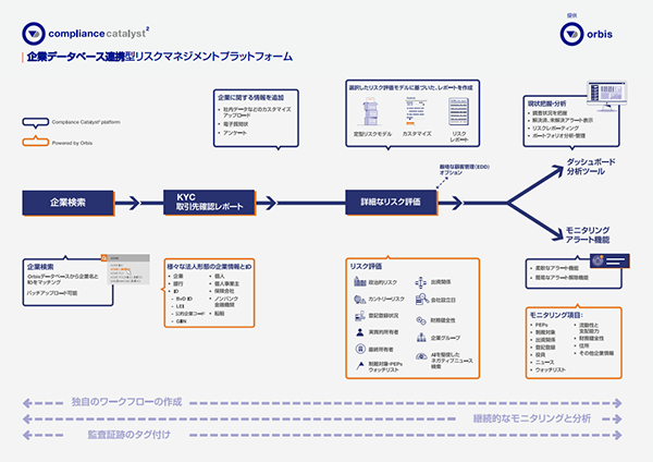 Compliance Catalyst 2 diagram thumbnail Japanese